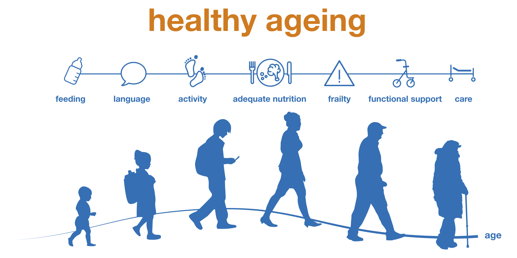 Image result for healthy ageing images